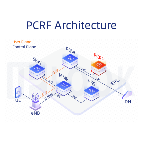 Policy and Charging Rules Function (PCRF)