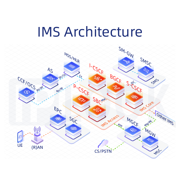 IP Multimedia Subsystem (IMS)