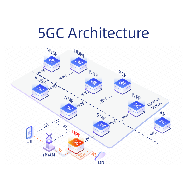 5G Core Network (5GC)