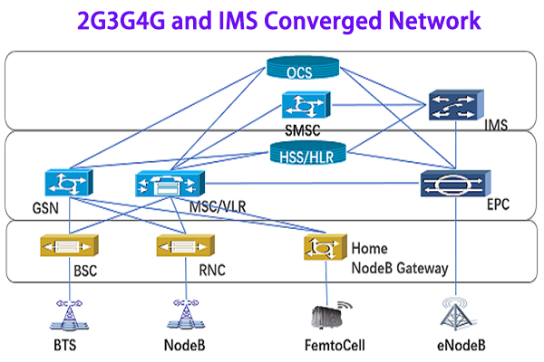 2G3G4G and IMS Converged MNO Solution
